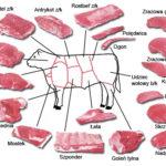 Wartości odżywcze - Wołowina polędwica